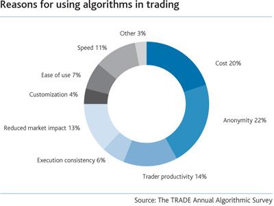 Quantopian day trading algorithm
